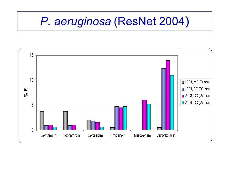 P. aeruginosa (ResNet 2004 )
