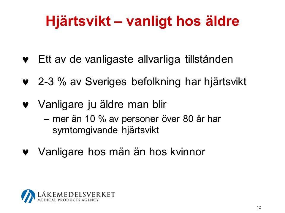 12 Hjärtsvikt – vanligt hos äldre  Ett av de vanligaste allvarliga tillstånden  2-3 % av Sveriges befolkning har hjärtsvikt  Vanligare ju äldre man