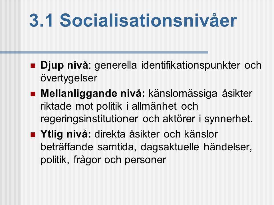 3.1 Socialisationsnivåer  Djup nivå: generella identifikationspunkter och övertygelser  Mellanliggande nivå: känslomässiga åsikter riktade mot polit