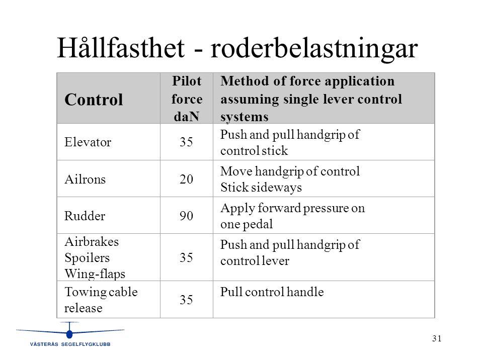 31 Hållfasthet - roderbelastningar Control Pilot force daN Method of force application assuming single lever control systems Elevator35 Push and pull