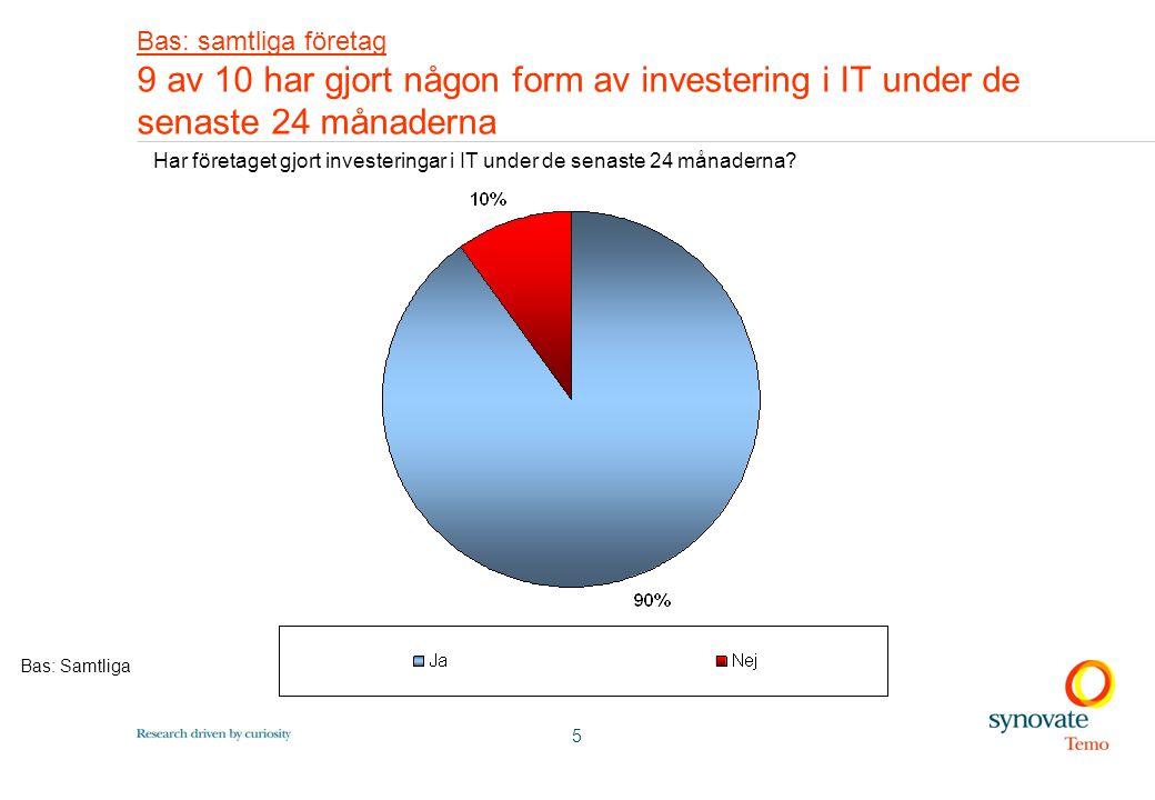 5 Bas: samtliga företag 9 av 10 har gjort någon form av investering i IT under de senaste 24 månaderna Har företaget gjort investeringar i IT under de