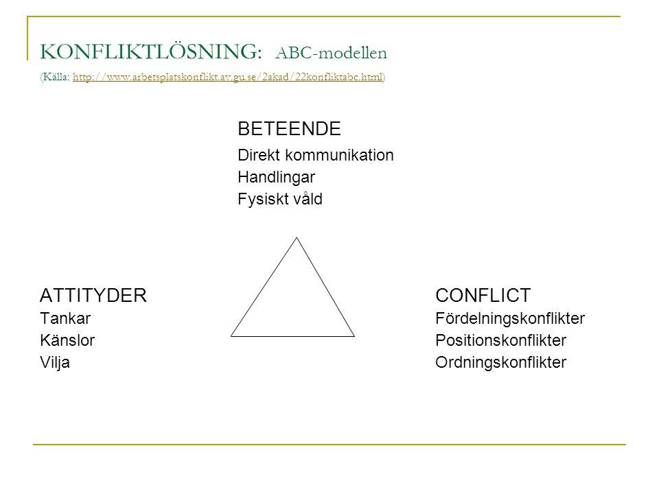 KONFLIKTLÖSNING: ABC-modellen (Källa: http://www.arbetsplatskonflikt.av.gu.se/2akad/22konfliktabc.html)http://www.arbetsplatskonflikt.av.gu.se/2akad/2