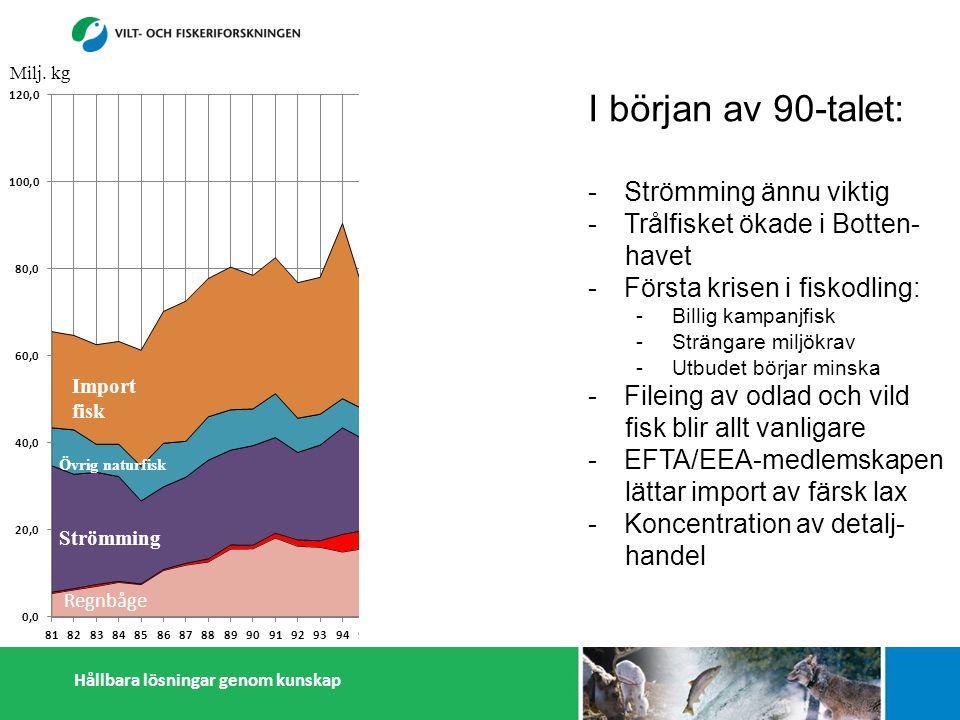 Hållbara lösningar genom kunskap Strömming Övrig naturfisk Import fisk I början av 90-talet: -Strömming ännu viktig -Trålfisket ökade i Botten- havet -Första krisen i fiskodling: -Billig kampanjfisk -Strängare miljökrav -Utbudet börjar minska -Fileing av odlad och vild fisk blir allt vanligare -EFTA/EEA-medlemskapen lättar import av färsk lax -Koncentration av detalj- handel Milj.
