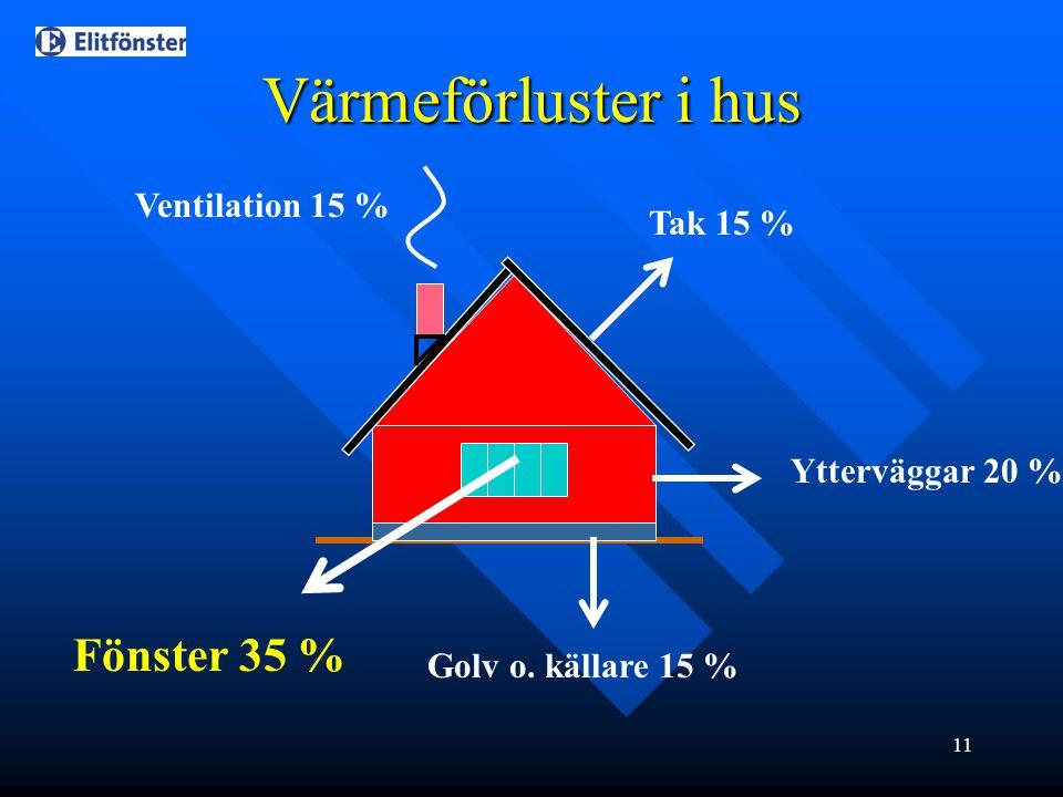 11 Ventilation 15 % Tak 15 % Ytterväggar 20 % Golv o. källare 15 % Fönster 35 % Värmeförluster i hus