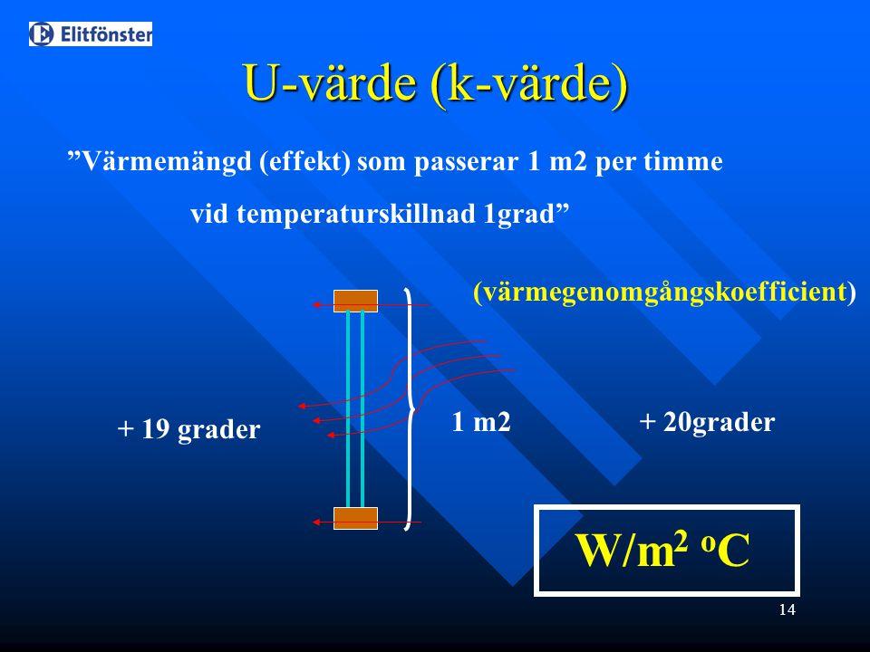 """14 U-värde (k-värde) """"Värmemängd (effekt) som passerar 1 m2 per timme vid temperaturskillnad 1grad"""" 1 m2+ 20grader + 19 grader W/m 2 o C (värmegenomgå"""