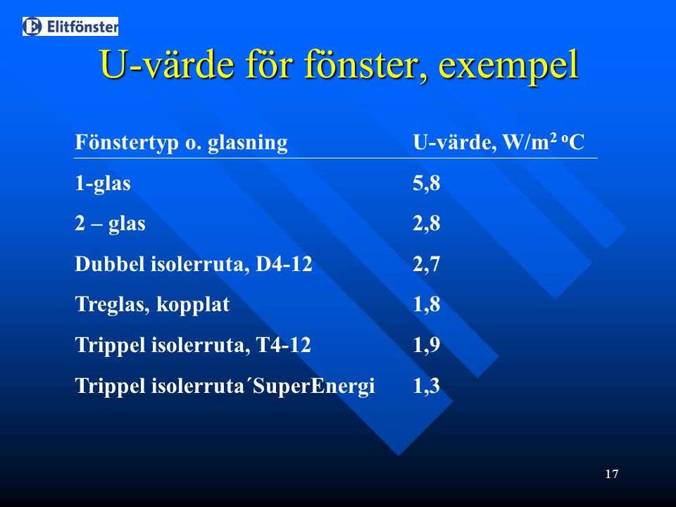 17 U-värde för fönster, exempel Fönstertyp o. glasningU-värde, W/m 2 o C 1-glas 5,8 2 – glas2,8 Dubbel isolerruta, D4-122,7 Treglas, kopplat1,8 Trippe