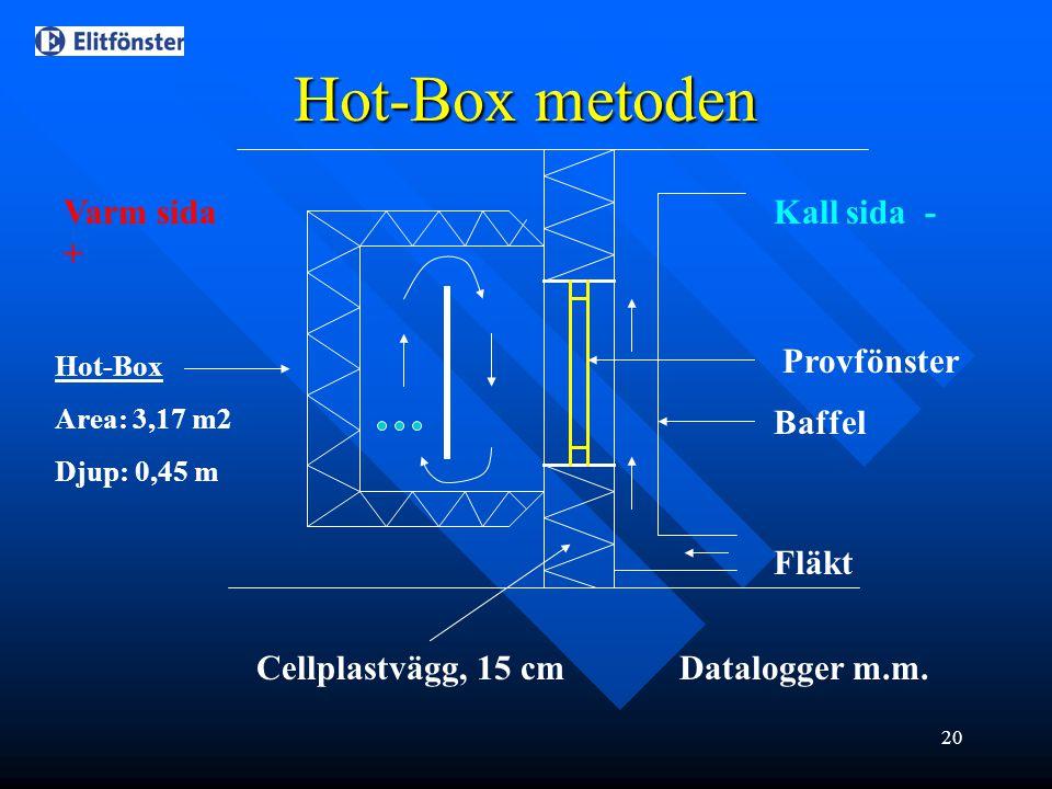 20 Fläkt Baffel Kall sida -Varm sida + Provfönster Cellplastvägg, 15 cm Datalogger m.m. Hot-Box metoden Hot-Box Area: 3,17 m2 Djup: 0,45 m