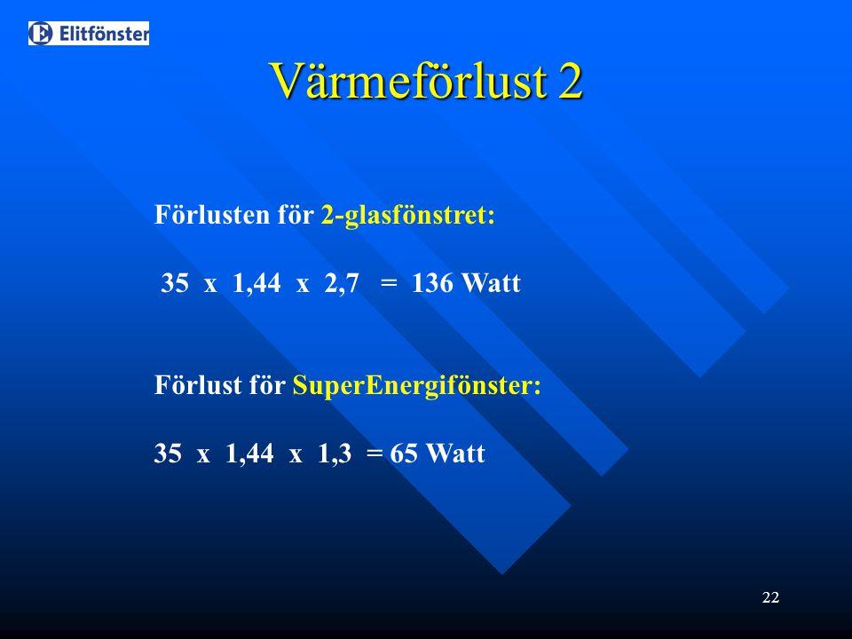 22 Värmeförlust 2 Förlusten för 2-glasfönstret: 35 x 1,44 x 2,7 = 136 Watt Förlust för SuperEnergifönster: 35 x 1,44 x 1,3 = 65 Watt