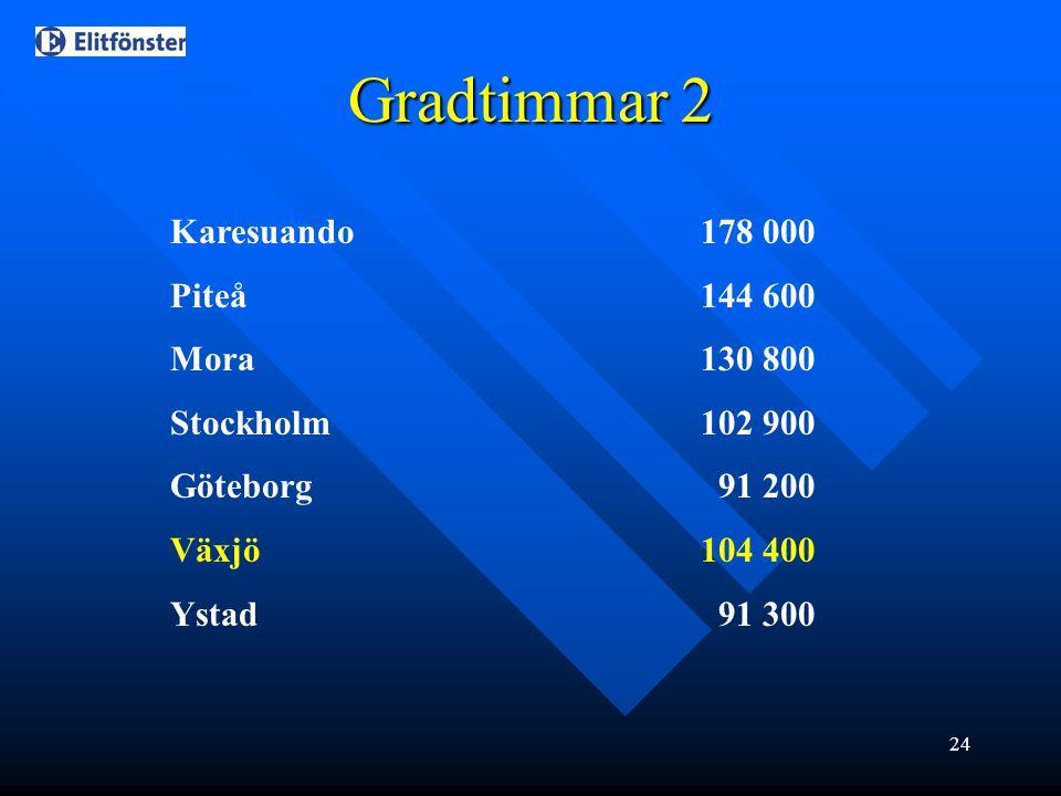 24 Gradtimmar 2 Karesuando178 000 Piteå144 600 Mora130 800 Stockholm102 900 Göteborg 91 200 Växjö104 400 Ystad 91 300