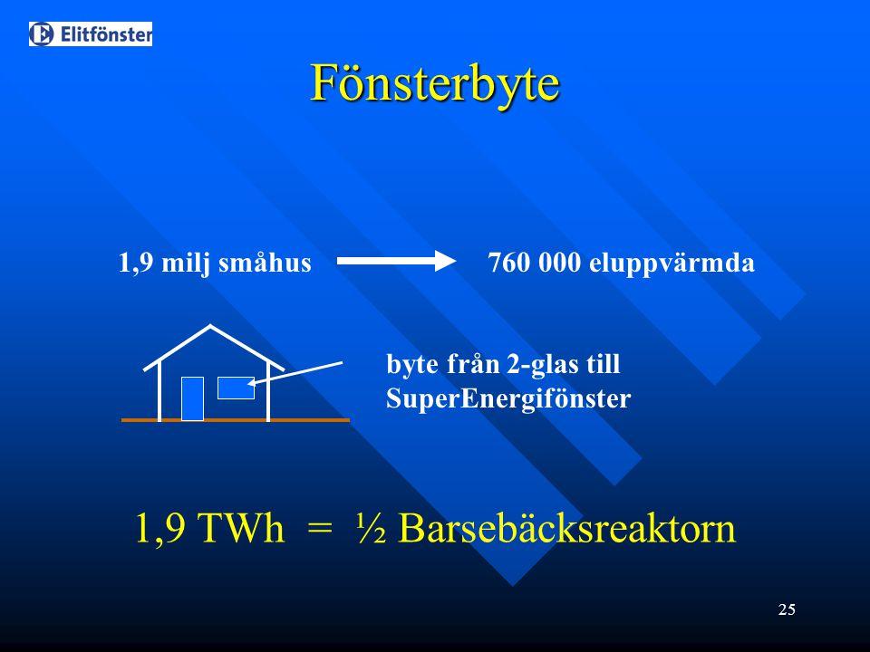 25 1,9 milj småhus760 000 eluppvärmda byte från 2-glas till SuperEnergifönster 1,9 TWh = ½ Barsebäcksreaktorn Fönsterbyte