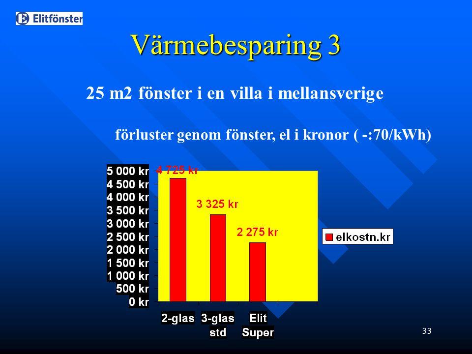 33 Värmebesparing 3 25 m2 fönster i en villa i mellansverige förluster genom fönster, el i kronor ( -:70/kWh)