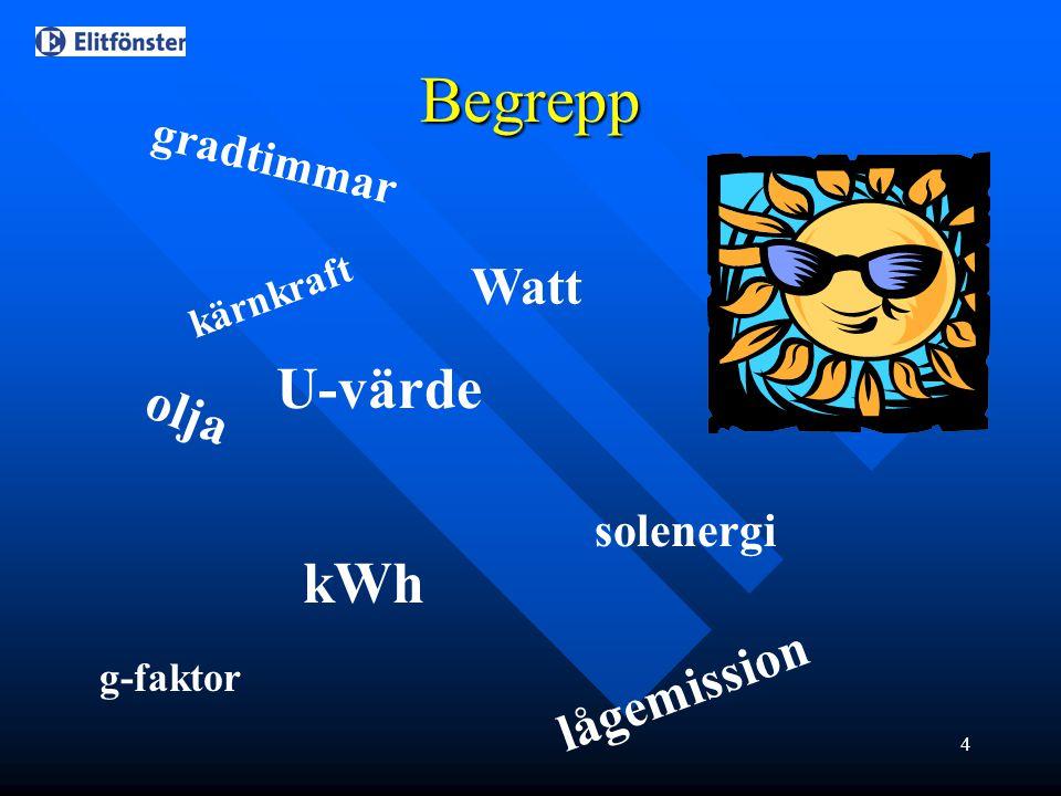 4 kärnkraft olja kWh solenergi lågemission U-värde Begrepp gradtimmar Watt g-faktor