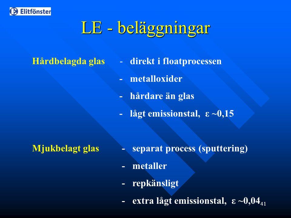 41 LE - beläggningar Hårdbelagda glas - direkt i floatprocessen - metalloxider - hårdare än glas - lågt emissionstal, ε ~0,15 Mjukbelagt glas - separa