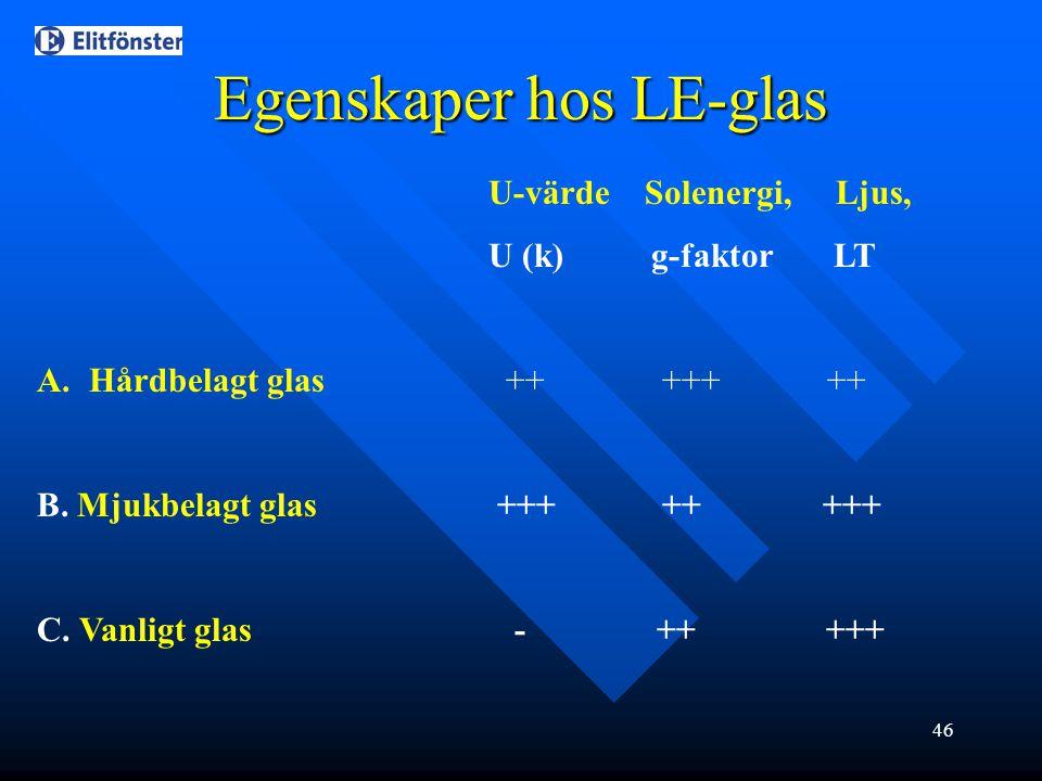 46 Egenskaper hos LE-glas U-värde Solenergi, Ljus, U (k) g-faktor LT A.Hårdbelagt glas ++ +++ ++ B. Mjukbelagt glas +++++ +++ C. Vanligt glas - ++ +++