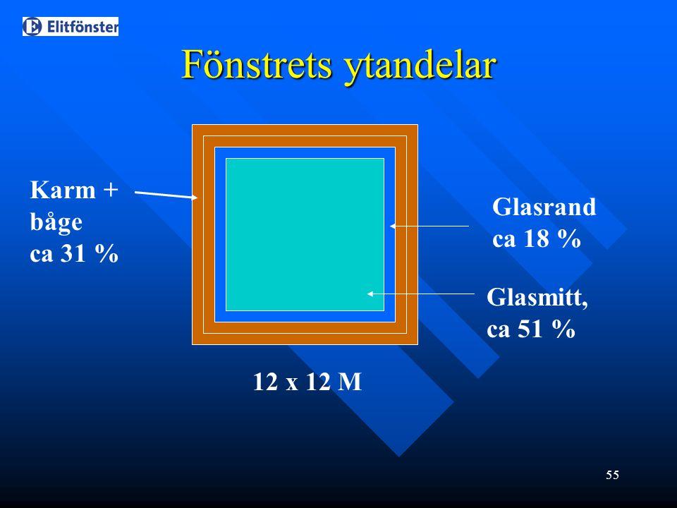 55 Karm + båge ca 31 % Glasmitt, ca 51 % Fönstrets ytandelar Glasrand ca 18 % 12 x 12 M