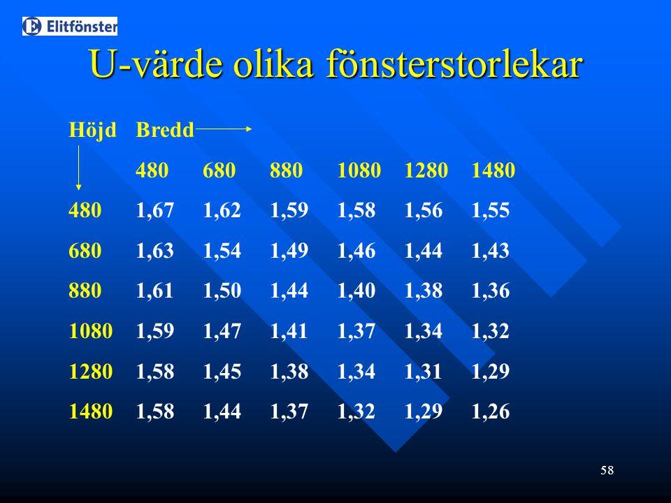 58 U-värde olika fönsterstorlekar HöjdBredd 480680880108012801480 4801,671,621,591,581,561,55 6801,631,541,491,461,441,43 8801,611,501,441,401,381,36