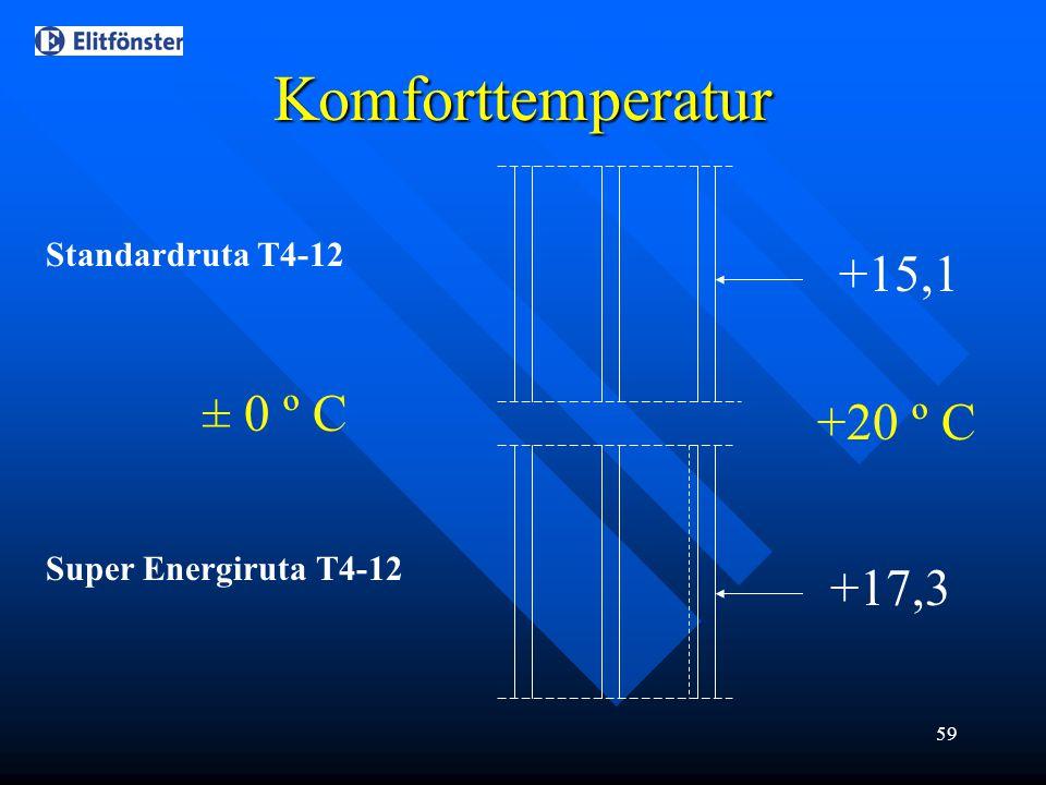 59 Komforttemperatur Standardruta T4-12 Super Energiruta T4-12 ± 0 º C +20 º C +15,1 +17,3
