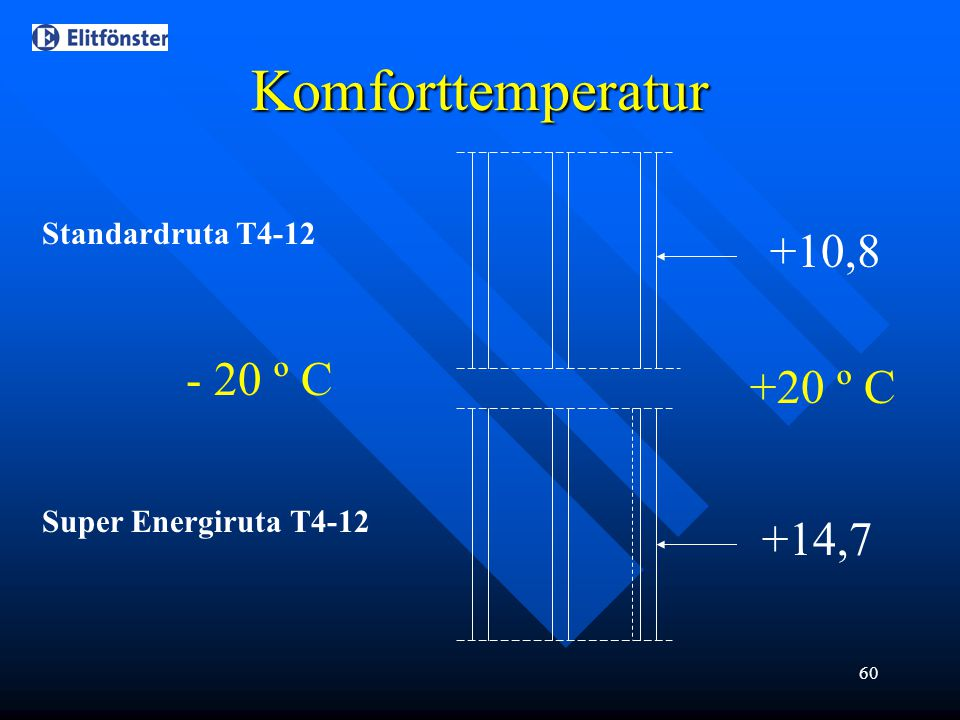 60 Komforttemperatur Standardruta T4-12 Super Energiruta T4-12 - 20 º C +20 º C +10,8 +14,7