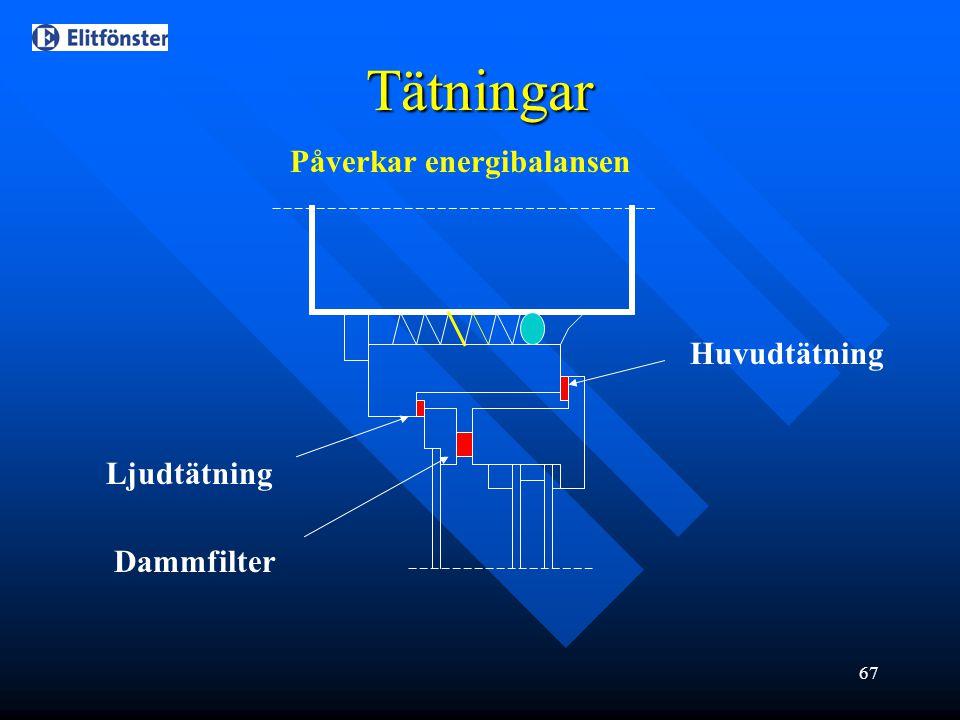 67 Tätningar Ljudtätning Dammfilter Huvudtätning Påverkar energibalansen