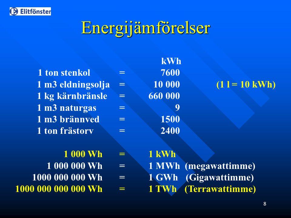 8 kWh 1 ton stenkol = 7600 1 m3 eldningsolja= 10 000 (1 l = 10 kWh) 1 kg kärnbränsle=660 000 1 m3 naturgas= 9 1 m3 brännved= 1500 1 ton frästorv= 2400