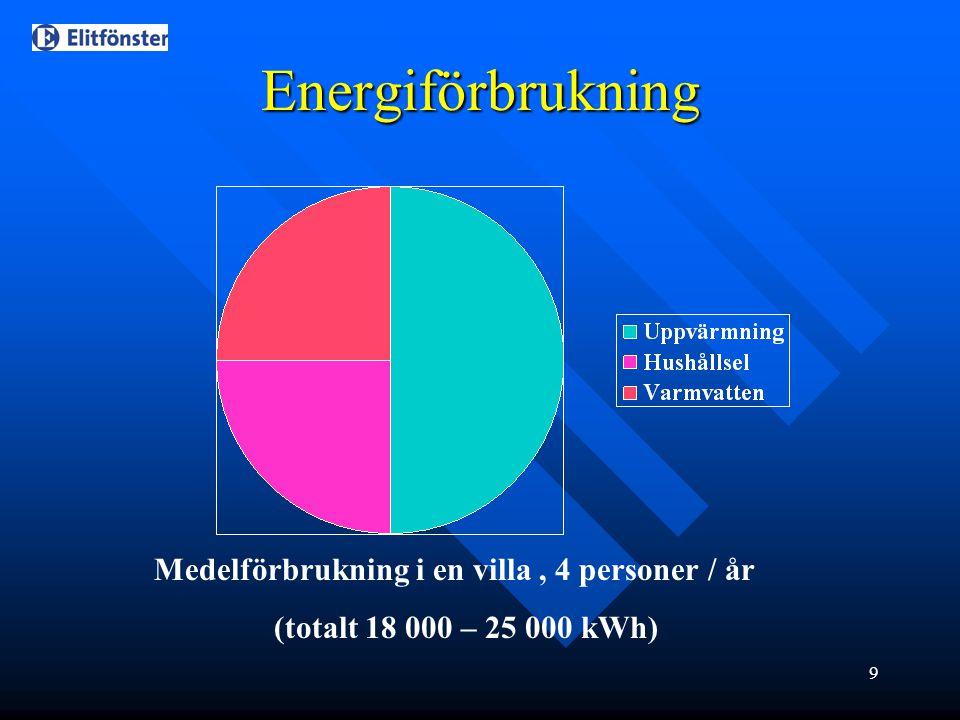 9 Energiförbrukning Medelförbrukning i en villa, 4 personer / år (totalt 18 000 – 25 000 kWh)