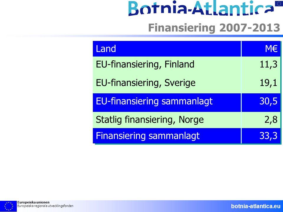 LandM€ EU-finansiering, Finland11,3 EU-finansiering, Sverige19,1 EU-finansiering sammanlagt30,5 Statlig finansiering, Norge2,8 Finansiering sammanlagt