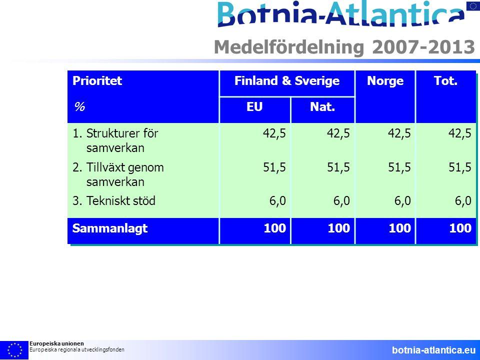 PrioritetFinland & SverigeNorgeTot. %EUNat. 1. Strukturer för samverkan 42,5 2. Tillväxt genom samverkan 51,5 3. Tekniskt stöd6,0 Sammanlagt100 Medelf