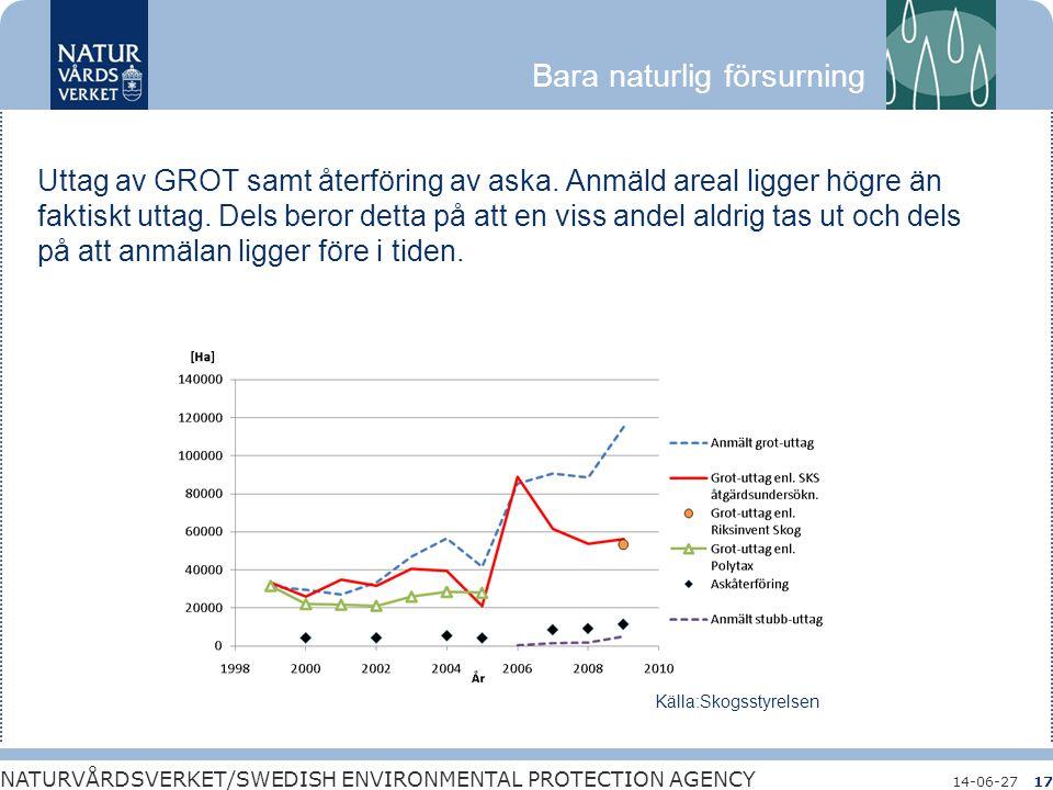 Bara naturlig försurning NATURVÅRDSVERKET/SWEDISH ENVIRONMENTAL PROTECTION AGENCY 14-06-2717 Uttag av GROT samt återföring av aska. Anmäld areal ligge