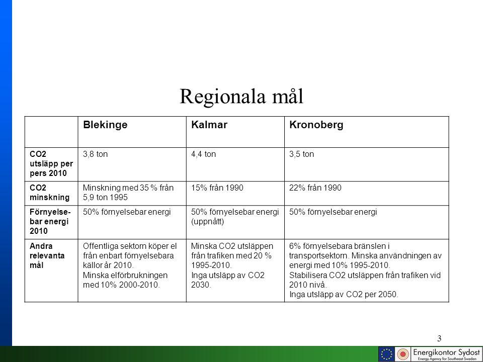 3 Regionala mål BlekingeKalmarKronoberg CO2 utsläpp per pers 2010 3,8 ton4,4 ton3,5 ton CO2 minskning Minskning med 35 % från 5,9 ton 1995 15% från 199022% från 1990 Förnyelse- bar energi 2010 50% förnyelsebar energi50% förnyelsebar energi (uppnått) 50% förnyelsebar energi Andra relevanta mål Offentliga sektorn köper el från enbart förnyelsebara källor år 2010.