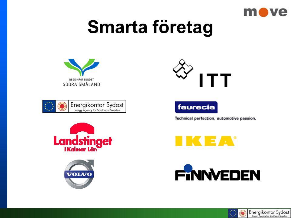 Smarta företag