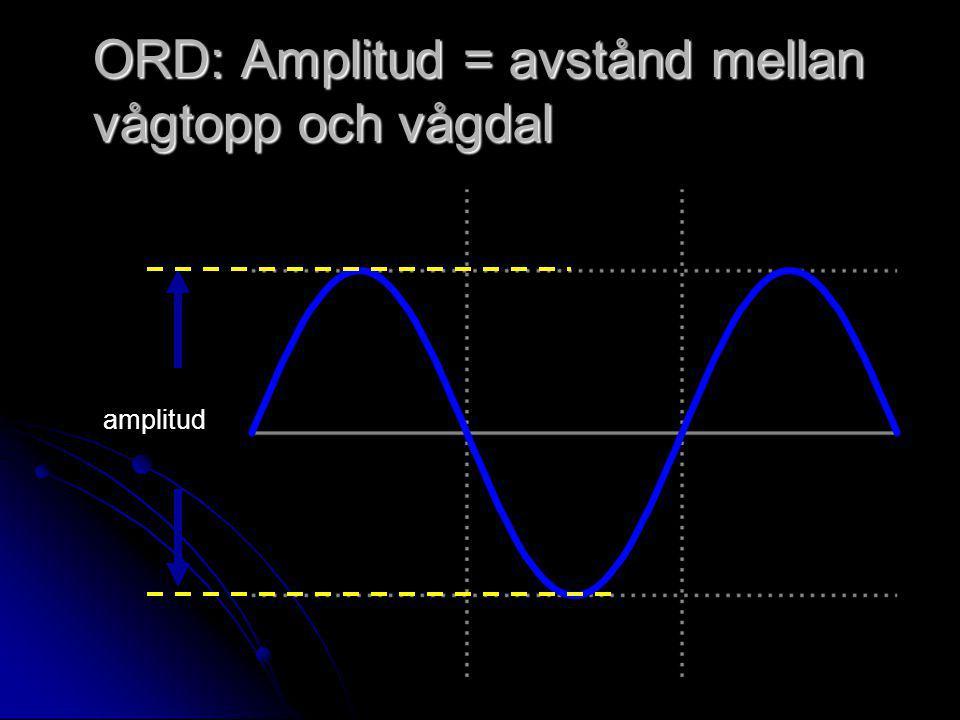ORD: Amplitud = avstånd mellan vågtopp och vågdal amplitud