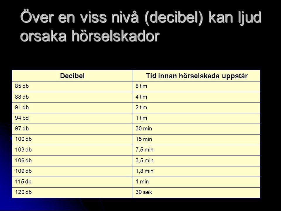 Över en viss nivå (decibel) kan ljud orsaka hörselskador Decibel Tid innan hörselskada uppstår 85 db 8 tim 88 db 4 tim 91 db 2 tim 94 bd 1 tim 97 db 30 min 100 db 15 min 103 db 7,5 min 106 db 3,5 min 109 db 1,8 min 115 db 1 min 120 db 30 sek