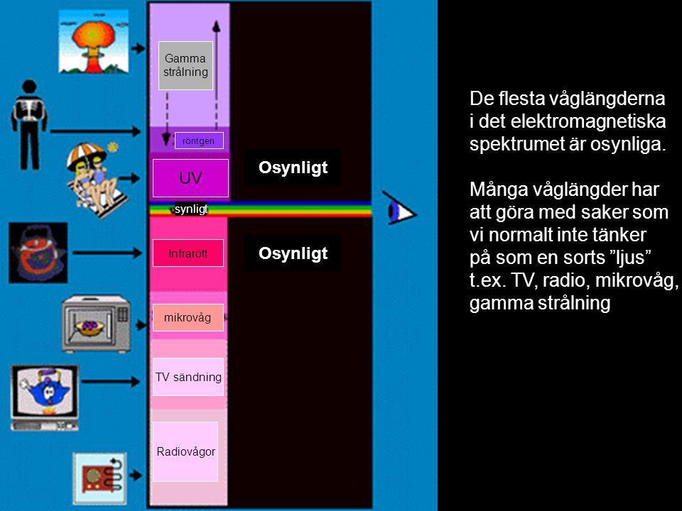 Osynligt Gamma strålning röntgen UV synligt Infrarött mikrovåg TV sändning Radiovågor De flesta våglängderna i det elektromagnetiska spektrumet är osynliga.