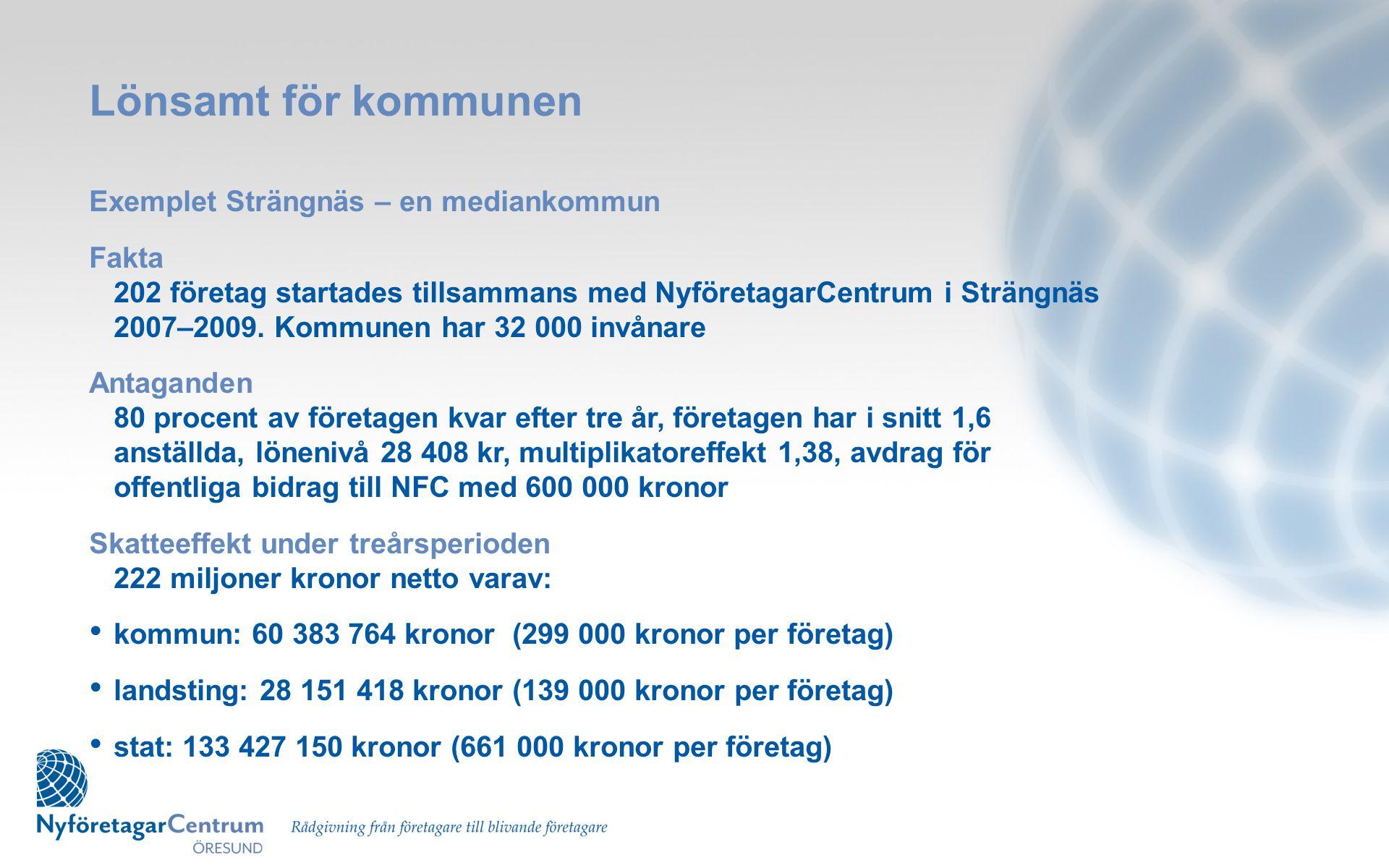 Lönsamt för kommunen Exemplet Strängnäs – en mediankommun Fakta 202 företag startades tillsammans med NyföretagarCentrum i Strängnäs 2007–2009. Kommun