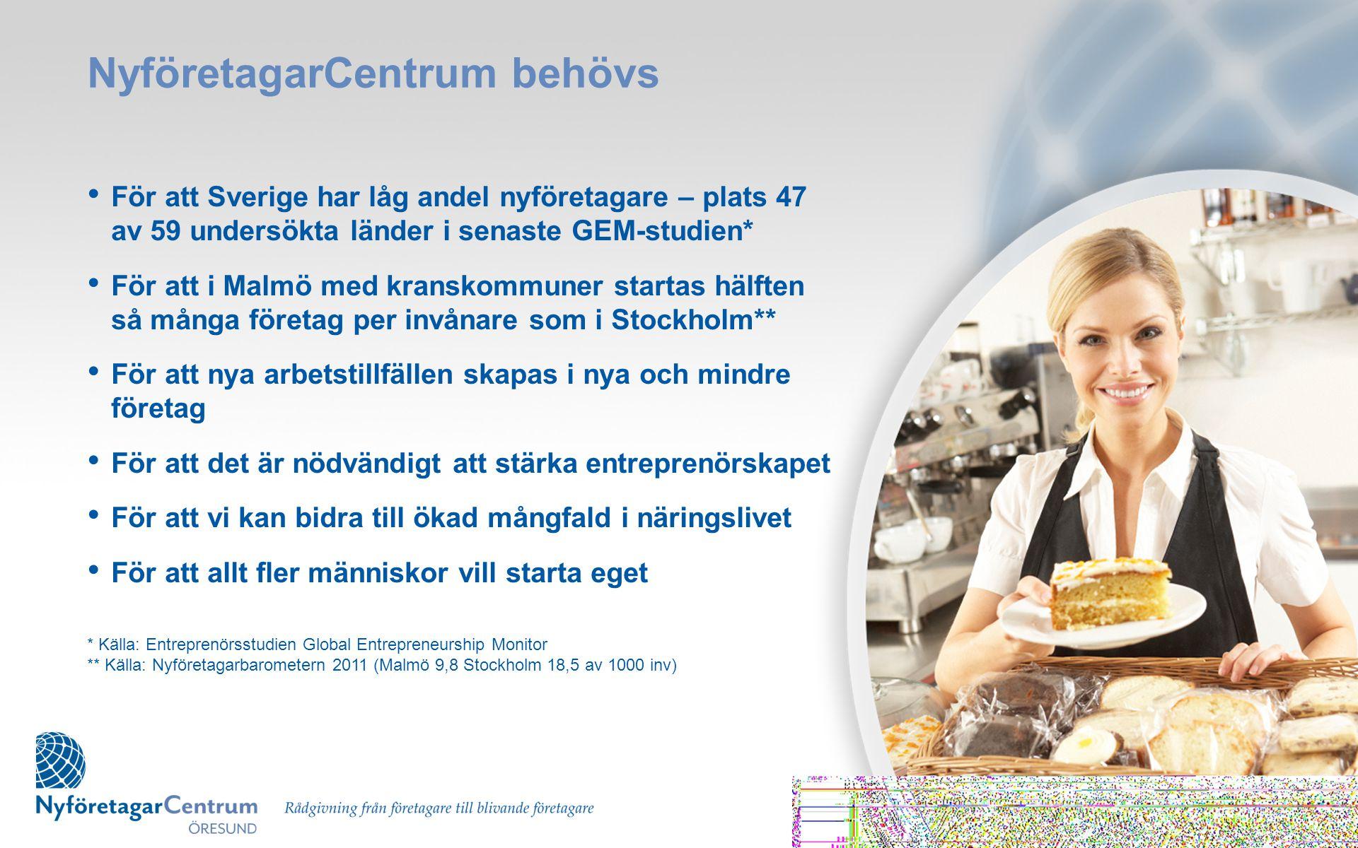 NyföretagarCentrum behövs • För att Sverige har låg andel nyföretagare – plats 47 av 59 undersökta länder i senaste GEM-studien* • För att i Malmö med