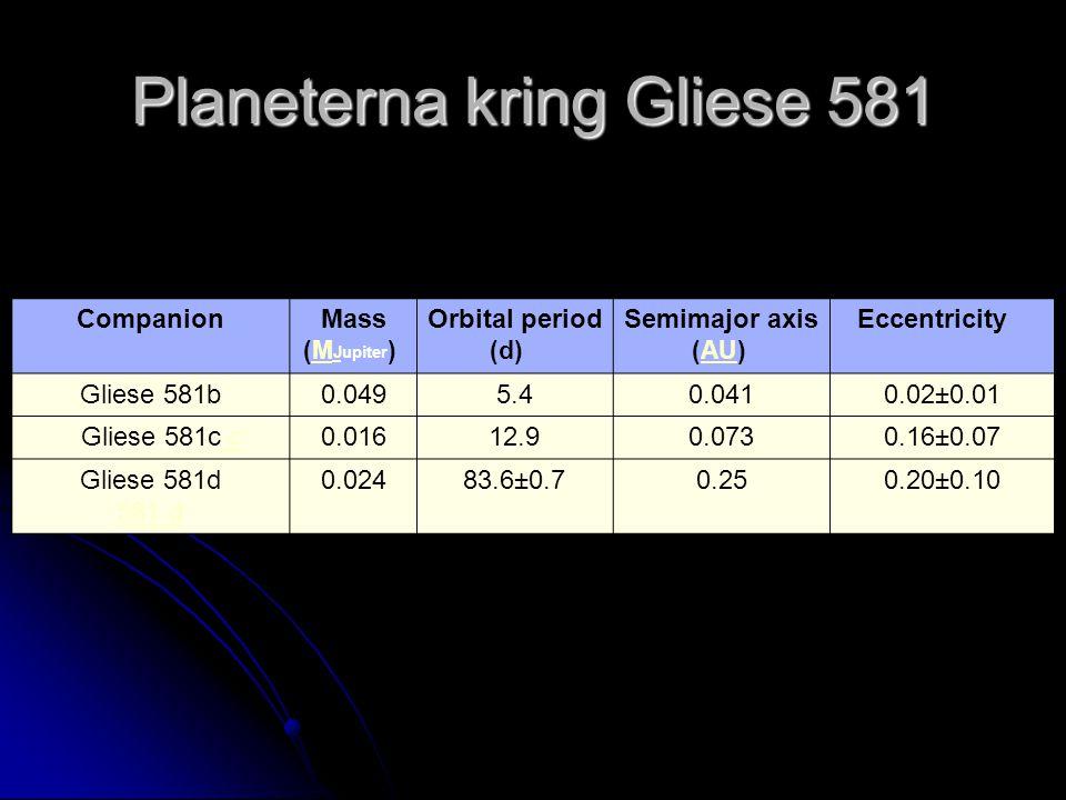Planeterna kring Gliese 581 Companion Mass (M Jupiter ) M J Orbital period (d) Semimajor axis (AU) AU Eccentricity Gliese 581b0.0495.40.0410.02±0.01 Gliese 581c c c0.01612.90.0730.16±0.07 Gliese 581d 581 d 0.02483.6±0.70.250.20±0.10