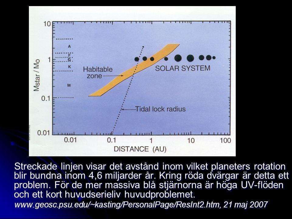 Streckade linjen visar det avstånd inom vilket planeters rotation blir bundna inom 4,6 miljarder år. Kring röda dvärgar är detta ett problem. För de m