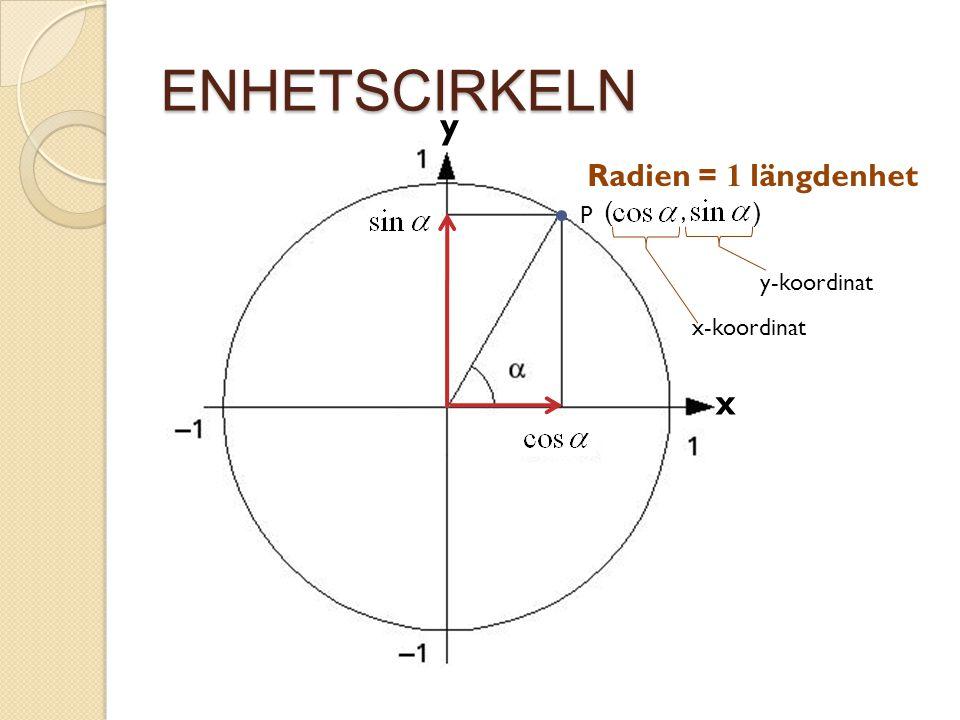 ENHETSCIRKELN x y Radien = 1 längdenhet P ( ), x-koordinat y-koordinat