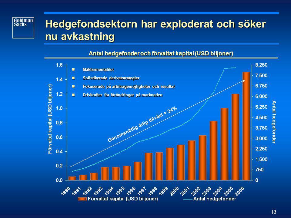 13 Hedgefondsektorn har exploderat och söker nu avkastning Antal hedgefonder och förvaltat kapital (USD biljoner)  Mäklarmentalitet  Sofistikerade derivatstrategier  Fokuserade på arbitragemöjligheter och resultat  Drivkrafter för förändringar på marknaden