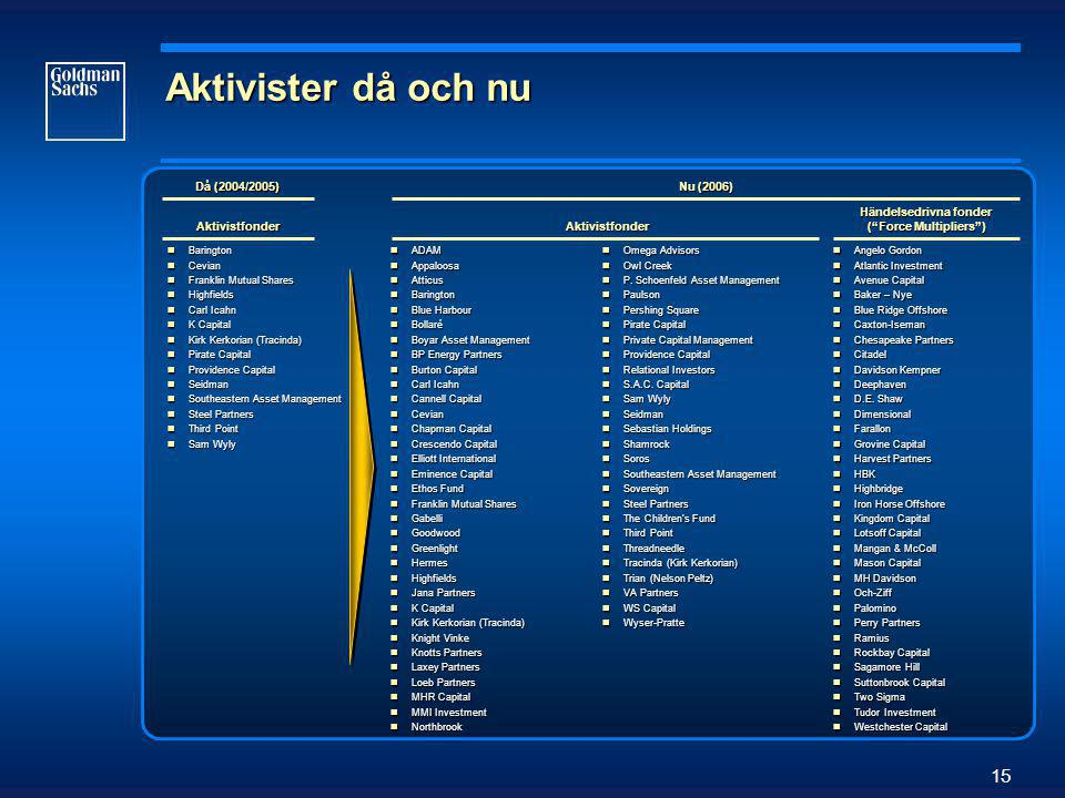 15 Aktivister då och nu Då (2004/2005) Aktivistfonder Nu (2006) Händelsedrivna fonder ( Force Multipliers ) Aktivistfonder  Barington  Cevian  Franklin Mutual Shares  Highfields  Carl Icahn  K Capital  Kirk Kerkorian (Tracinda)  Pirate Capital  Providence Capital  Seidman  Southeastern Asset Management  Steel Partners  Third Point  Sam Wyly  ADAM  Appaloosa  Atticus  Barington  Blue Harbour  Bollaré  Boyar Asset Management  BP Energy Partners  Burton Capital  Carl Icahn  Cannell Capital  Cevian  Chapman Capital  Crescendo Capital  Elliott International  Eminence Capital  Ethos Fund  Franklin Mutual Shares  Gabelli  Goodwood  Greenlight  Hermes  Highfields  Jana Partners  K Capital  Kirk Kerkorian (Tracinda)  Knight Vinke  Knotts Partners  Laxey Partners  Loeb Partners  MHR Capital  MMI Investment  Northbrook  Omega Advisors  Owl Creek  P.