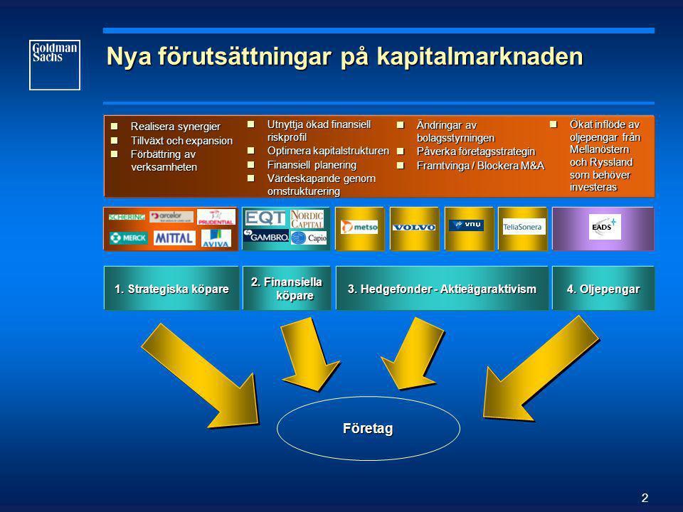 2 Nya förutsättningar på kapitalmarknaden  Realisera synergier  Tillväxt och expansion  Förbättring av verksamheten  Utnyttja ökad finansiell riskprofil  Optimera kapitalstrukturen  Finansiell planering  Värdeskapande genom omstrukturering  Ändringar av bolagsstyrningen  Påverka företagsstrategin  Framtvinga / Blockera M&A  Ökat inflöde av oljepengar från Mellanöstern och Ryssland som behöver investeras 1.