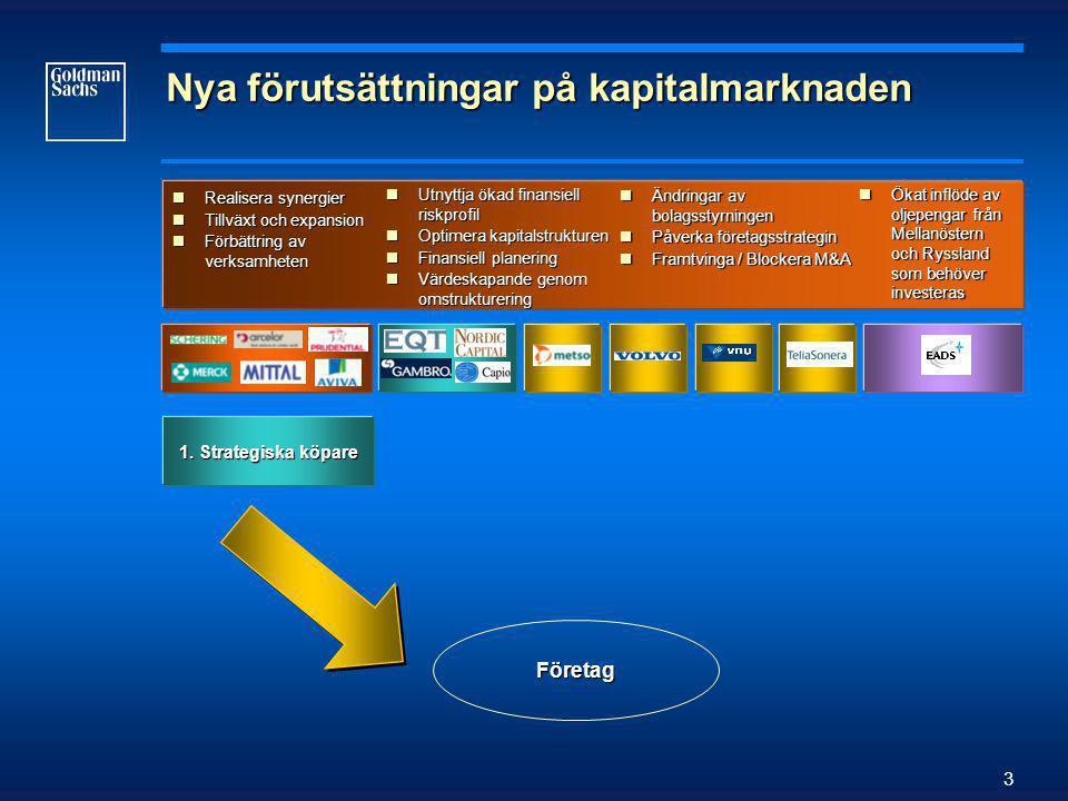 3 Nya förutsättningar på kapitalmarknaden  Realisera synergier  Tillväxt och expansion  Förbättring av verksamheten  Utnyttja ökad finansiell riskprofil  Optimera kapitalstrukturen  Finansiell planering  Värdeskapande genom omstrukturering  Ändringar av bolagsstyrningen  Påverka företagsstrategin  Framtvinga / Blockera M&A  Ökat inflöde av oljepengar från Mellanöstern och Ryssland som behöver investeras 1.