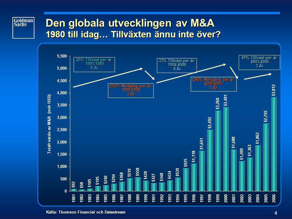 4 Den globala utvecklingen av M&A 1980 till idag… Tillväxten ännu inte över.