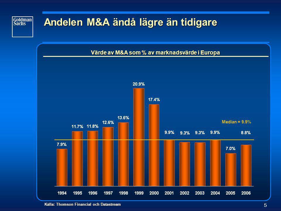 5 Andelen M&A ändå lägre än tidigare Källa: Thomson Financial och Datastream Median = 9.9% Värde av M&A som % av marknadsvärde i Europa