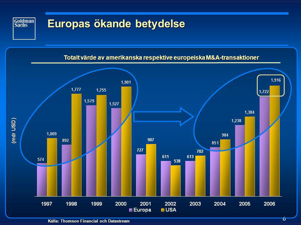 6 Europas ökande betydelse Totalt värde av amerikanska respektive europeiska M&A-transaktioner (mdr USD ) Källa: Thomson Financial och Datastream
