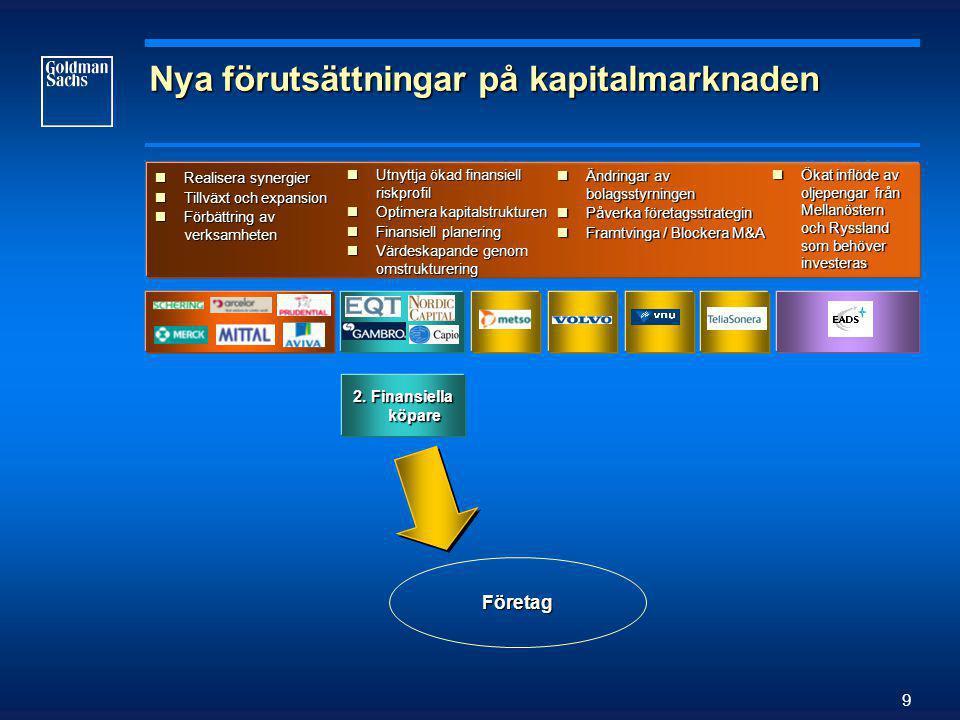 9 Nya förutsättningar på kapitalmarknaden  Realisera synergier  Tillväxt och expansion  Förbättring av verksamheten  Utnyttja ökad finansiell riskprofil  Optimera kapitalstrukturen  Finansiell planering  Värdeskapande genom omstrukturering  Ändringar av bolagsstyrningen  Påverka företagsstrategin  Framtvinga / Blockera M&A  Ökat inflöde av oljepengar från Mellanöstern och Ryssland som behöver investeras 2.
