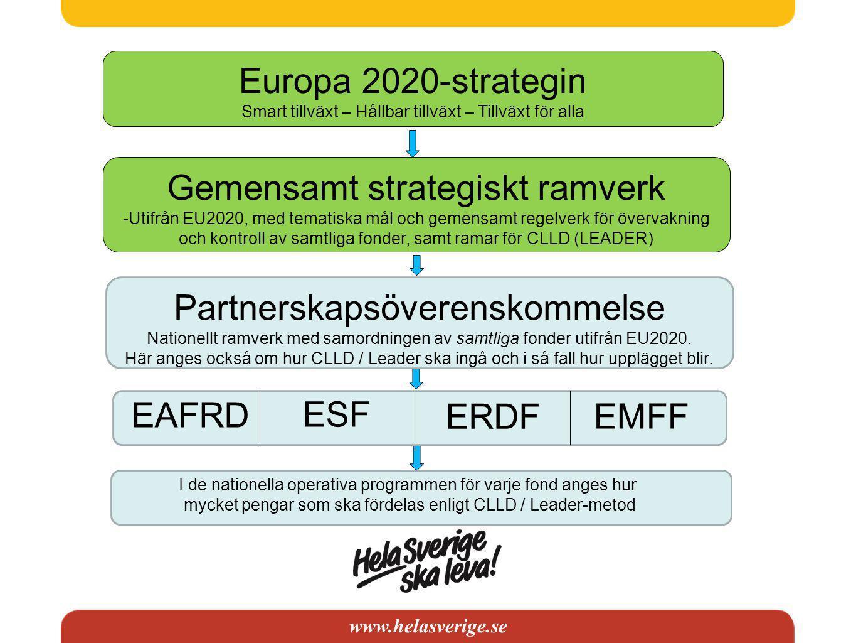 www.helasverige.se Europa 2020-strategin Smart tillväxt – Hållbar tillväxt – Tillväxt för alla Gemensamt strategiskt ramverk -Utifrån EU2020, med tematiska mål och gemensamt regelverk för övervakning och kontroll av samtliga fonder, samt ramar för CLLD (LEADER) Partnerskapsöverenskommelse Nationellt ramverk med samordningen av samtliga fonder utifrån EU2020.