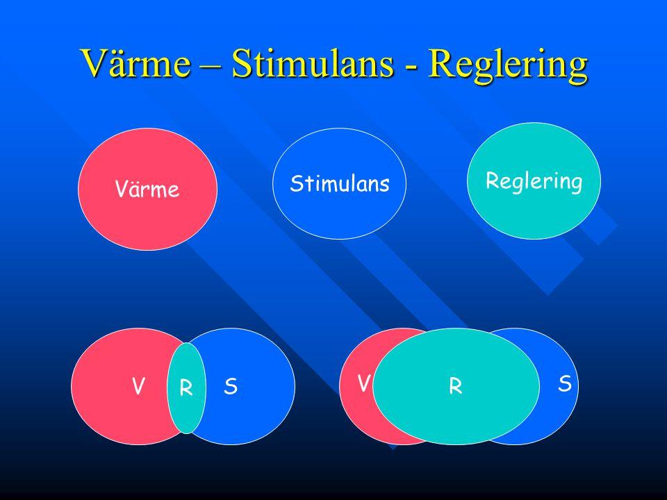 Värme – Stimulans - Reglering Värme Stimulans Reglering VS R R VS