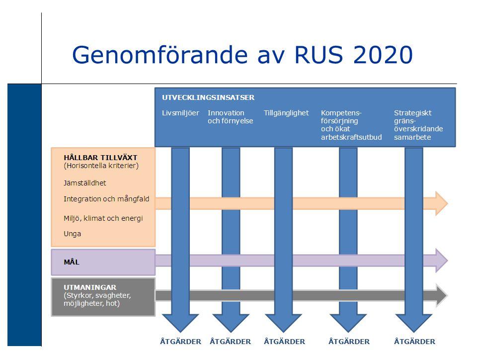 Genomförande av RUS 2020