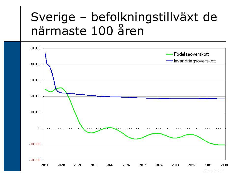 Sverige – befolkningstillväxt de närmaste 100 åren